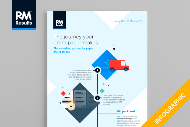 The-journey-your-exam-paper-makes-infographic-resource-feature-image